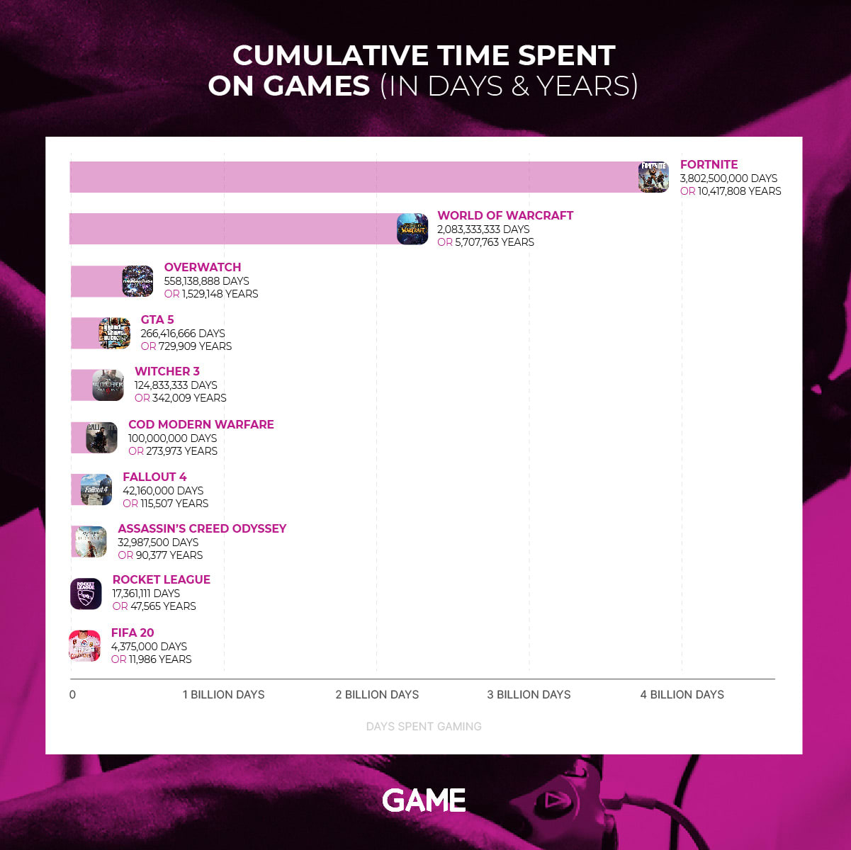 Time Spent Gaming