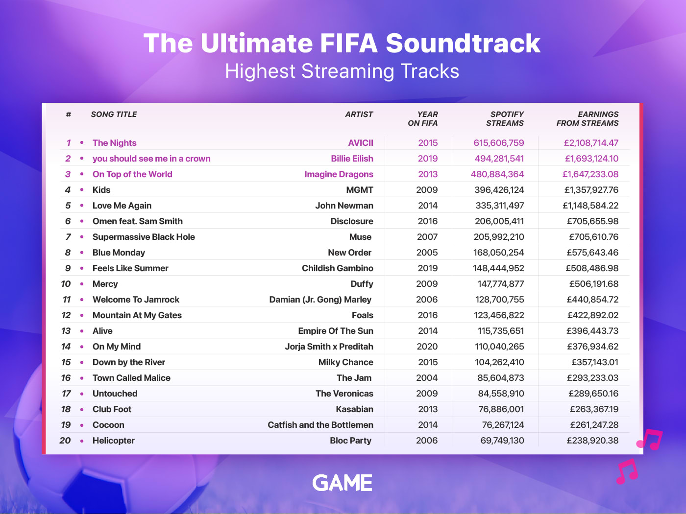 Highest Streaming FIFA Tracks
