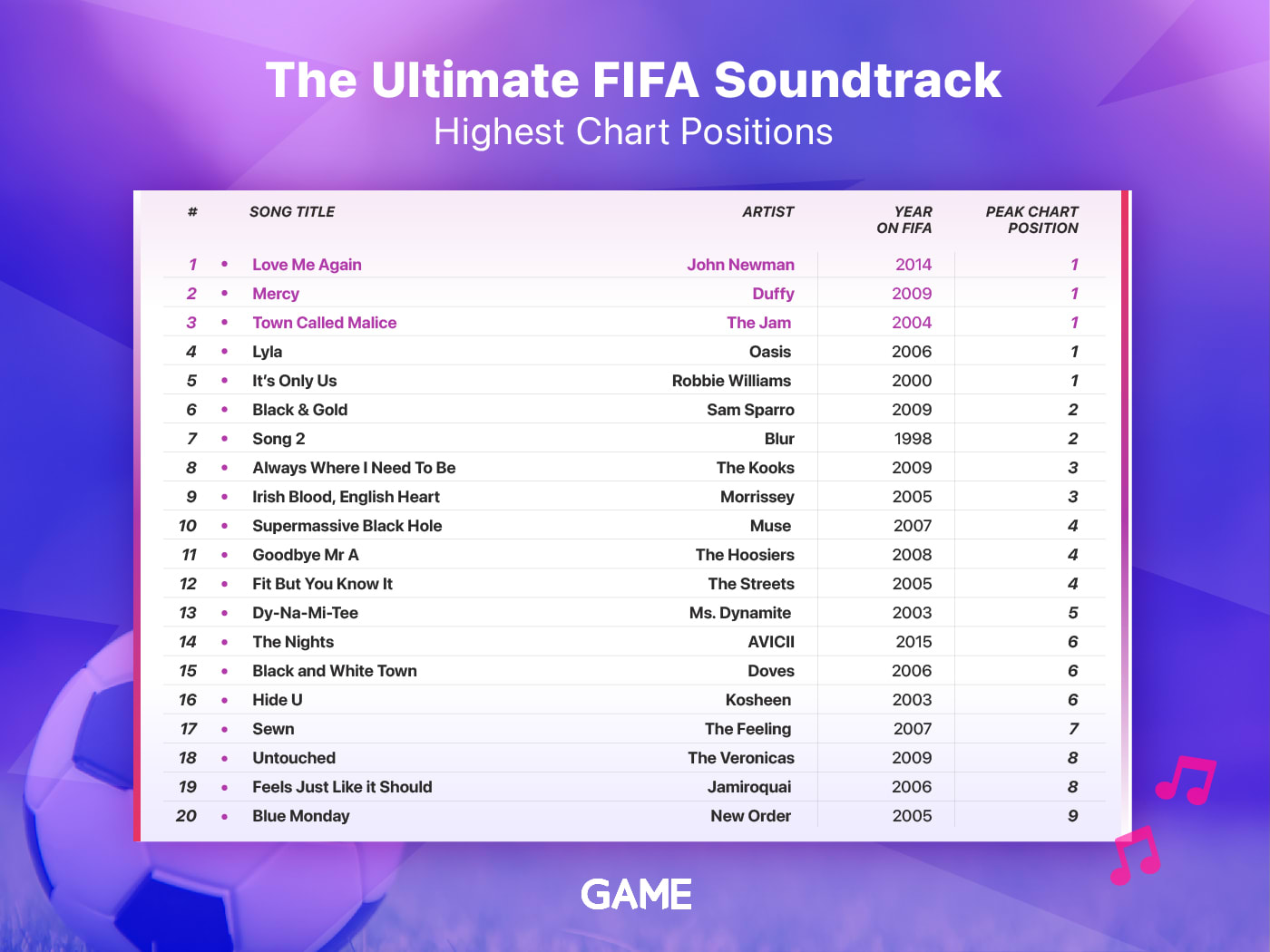 Highest Chart Positions of FIFA songs