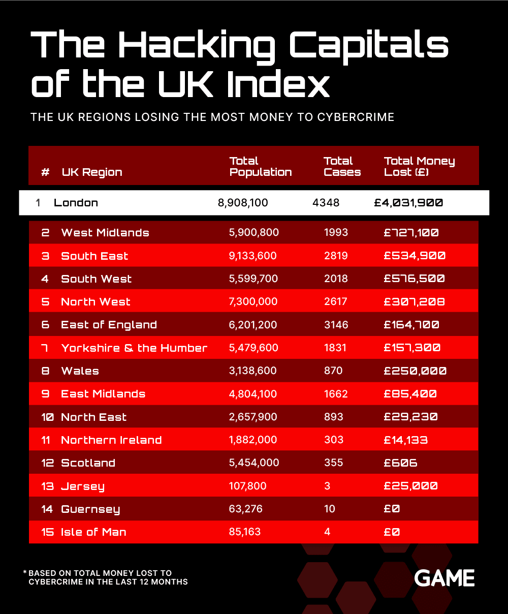 The hacking Capitals of the UK Index