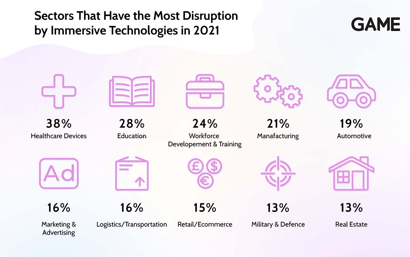Oculus Disrupted Sectors Infographic